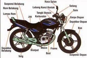 cara mengendarai motor kopling -bagian-bagian motor