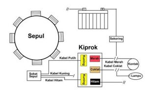 3 Fungsi Kiprok Ciri Ciri Kiprok Rusak Cara Memperbaiki Demico Co