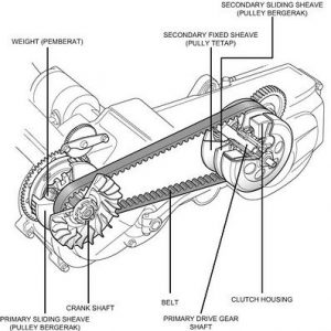 komponen CVT