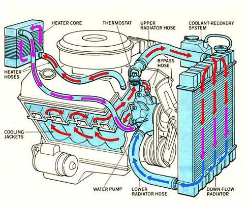 Komponen Cara Kerja Sistem Pendingin Mobil