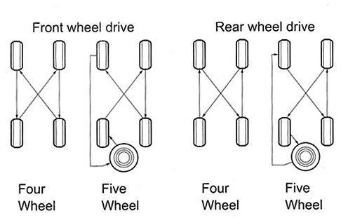 melakukan rotasi perawatan ban mobil